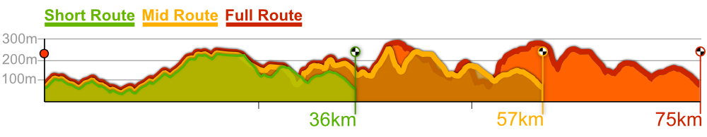 CrossBones GRX route profiles