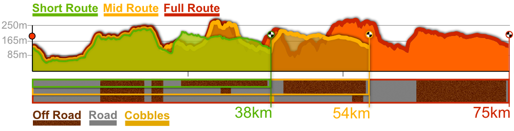 Gold Rush CX route profiles