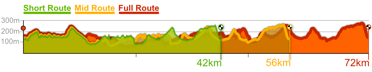 South Downs Gravelcross CX route profiles