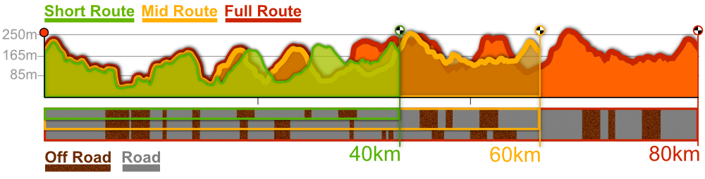 Wildwood CX route profiles