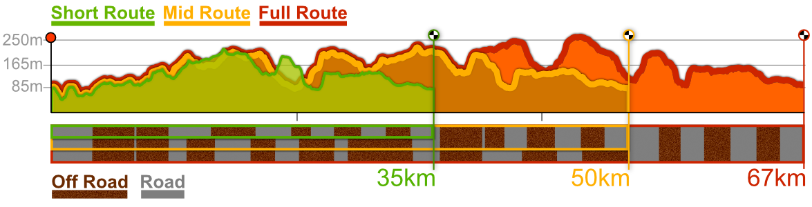 Badlands CX route profiles