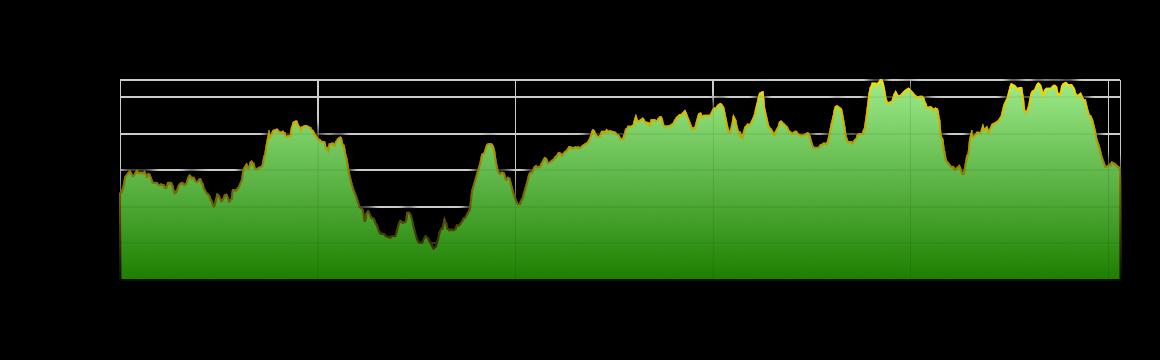 ridgeway100-profile